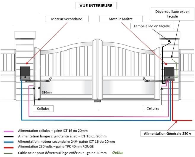 bras portail electrique bras pour portail electrique with bras portail electrique simple. Black Bedroom Furniture Sets. Home Design Ideas