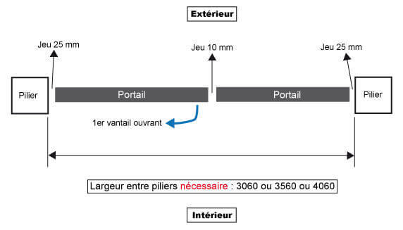 largeur_battant_standard_a_motoriser