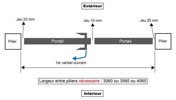 largeur_portail_standard_manuel